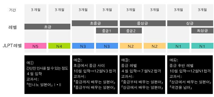 학습 기간 / 스텝 업 차트