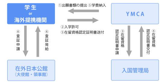 書類の申請